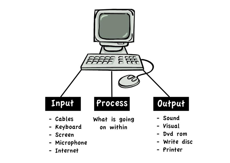 10 examples of input and output devices